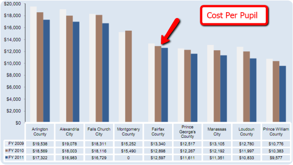 Fairfax County cost per pupil
