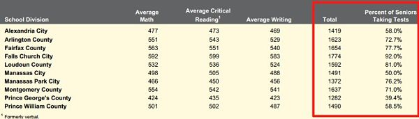 Washington Area Public Schools SAT Scores 2010-2011