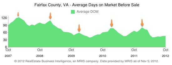 Fairfax County Real Estate Days on Market Peaks by month - 5 year history