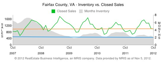 Fairfax County Real Estate Inventory & Closed Sales - 5 year history