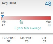 March 2013 Avg DOM