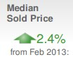 March 2013 Median Sold Price