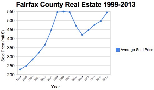 Fairfax County Real Estate Average Sold Prices May 1999- May 2013