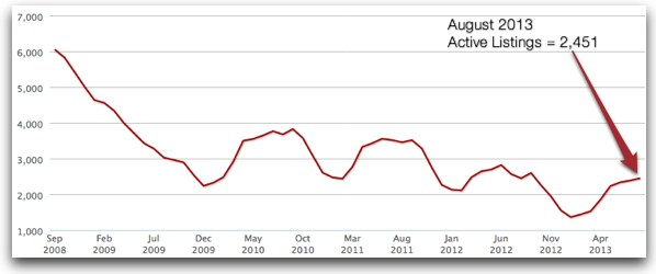 August 2013 Total Active Listings on the Real Estate Market in Fairfax County