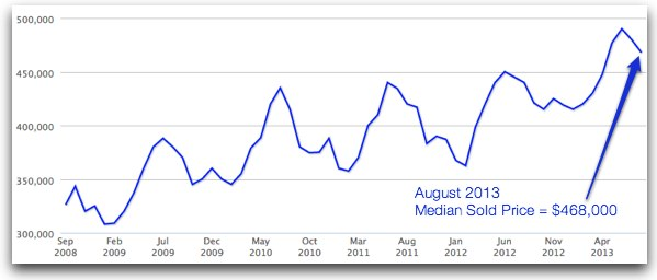 August 2013 - Median Sold Price on the Real Estate Market in Fairfax County is $468k