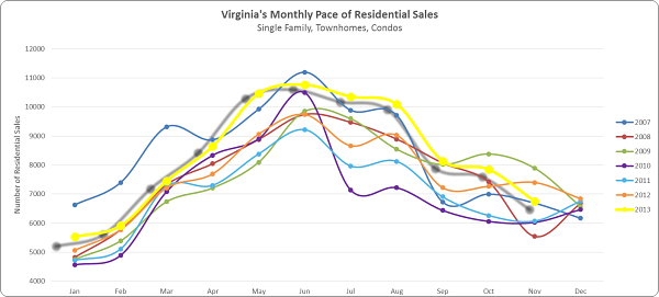 Seasonal real estate activity in Virginia