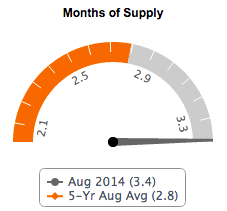 Fairfax County Months of Supply August 2014