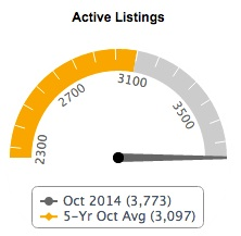 Active Listings Oct 2014