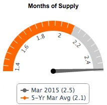 Months of supply March 2015 - Fairfax County Real Estate