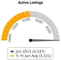 Active Listings Fairfax County Real Estate - June 2015
