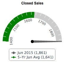 Closed Sales Fairfax County Real Estate  June 2015