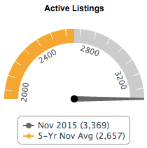 Current Active Listings & 5-yr average
