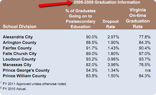 Fairfax County Schools graduation rate