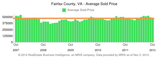 Fairfax County Real Estate Average Sold Price - 5 year history
