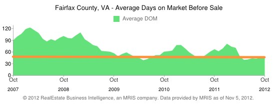 Fairfax County Real Estate average Days on Market (DOM) - 5 year history