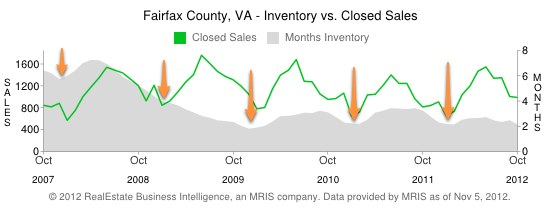 Fairfax County Real Estate Inventory Dips - 5 year history