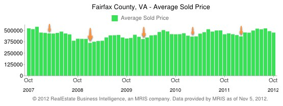 Fairfax County Real Estate - Lowest Average Sold Prices by month, 5 year history
