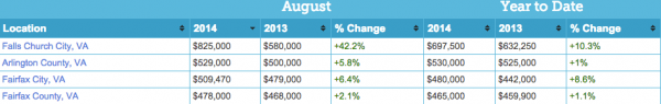 Fairfax County Real Estate Statistics August 2014