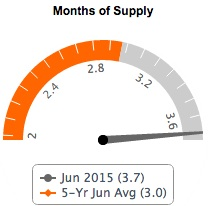 Months of Supply Fairfax County Real Estate June 2015